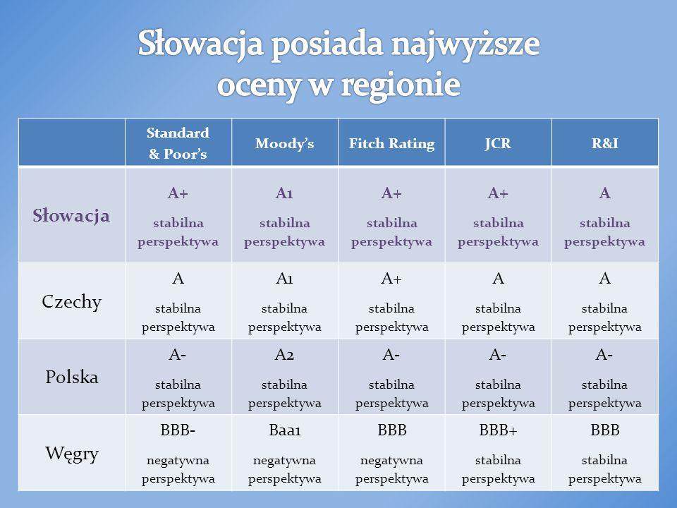 Standard & Poors MoodysFitch RatingJCRR&I Słowacja A+ stabilna perspektywa A1 stabilna perspektywa A+ stabilna perspektywa A+ stabilna perspektywa A stabilna perspektywa Czechy A stabilna perspektywa A1 stabilna perspektywa A+ stabilna perspektywa A stabilna perspektywa A stabilna perspektywa Polska A- stabilna perspektywa A2 stabilna perspektywa A- stabilna perspektywa A- stabilna perspektywa A- stabilna perspektywa Węgry BBB- negatywna perspektywa Baa1 negatywna perspektywa BBB negatywna perspektywa BBB+ stabilna perspektywa BBB stabilna perspektywa