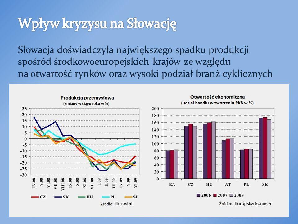 Słowacja doświadczyła największego spadku produkcji spośród środkowoeuropejskich krajów ze względu na otwartość rynków oraz wysoki podział branż cyklicznych