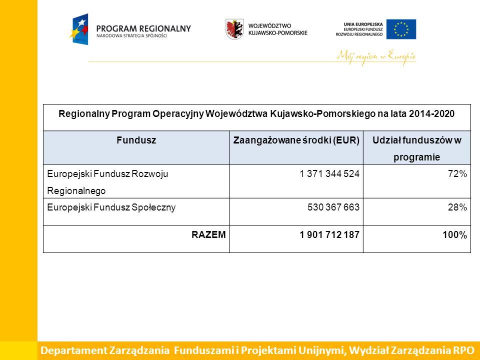 Regionalny Program Operacyjny Województwa Kujawsko-Pomorskiego na lata 2014-2020 FunduszZaangażowane środki (EUR) Udział funduszów w programie Europejski Fundusz Rozwoju Regionalnego 1 371 344 52472% Europejski Fundusz Społeczny530 367 66328% RAZEM1 901 712 187100%
