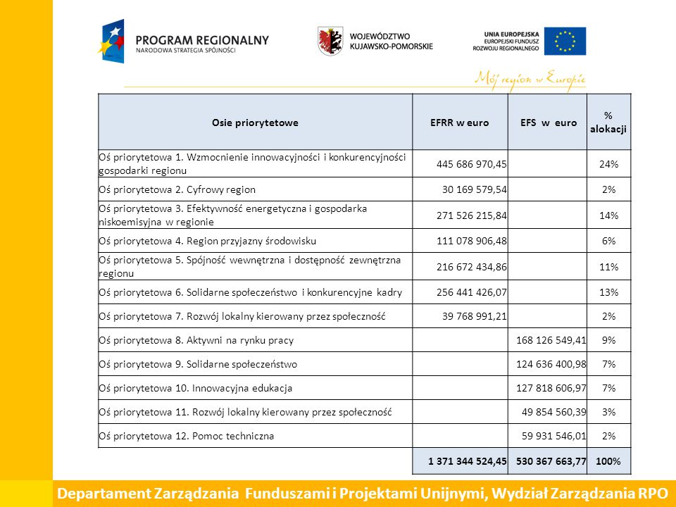 Departament Zarządzania Funduszami i Projektami Unijnymi, Wydział Zarządzania RPO Osie priorytetoweEFRR w euro EFS w euro % alokacji Oś priorytetowa 1.