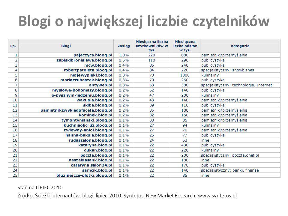 Blogi o największej liczbie czytelników Stan na LIPIEC 2010 Źródło: Ścieżki internautów: blogi, lipiec 2010, Syntetos. New Market Research, www.syntet