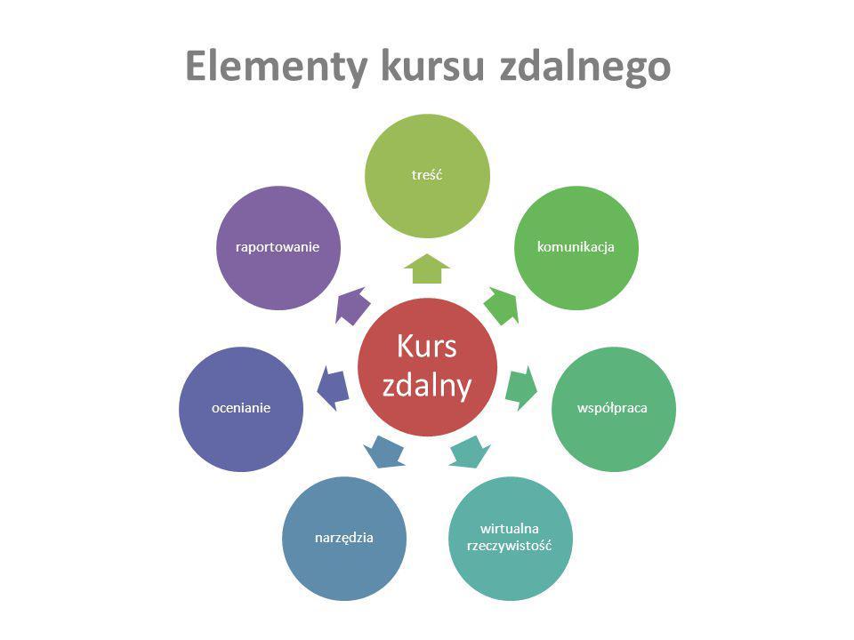 Narzędzia wspomagające proces kształcenia na odległość