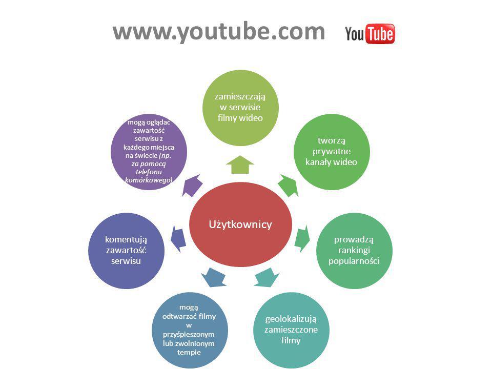 www.youtube.com Użytkownicy zamieszczają w serwisie filmy wideo tworzą prywatne kanały wideo prowadzą rankingi popularności geolokalizują zamieszczone