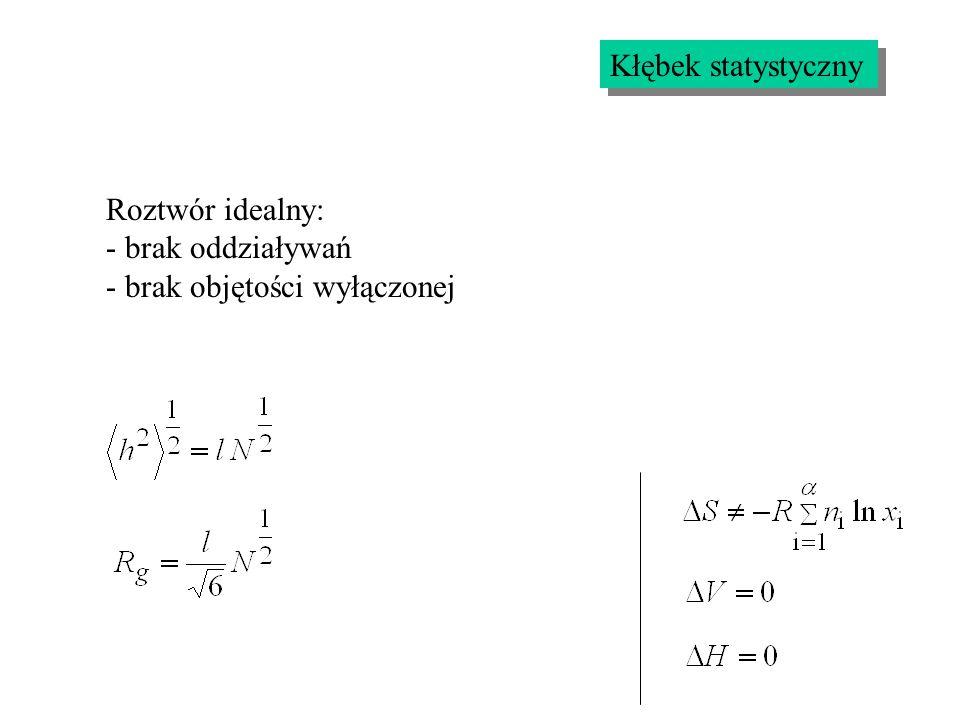 Kłębek polimerowy Roztwór Efekt objętości wyłączonej jest zrównoważony przez przyciąganie segment-segment
