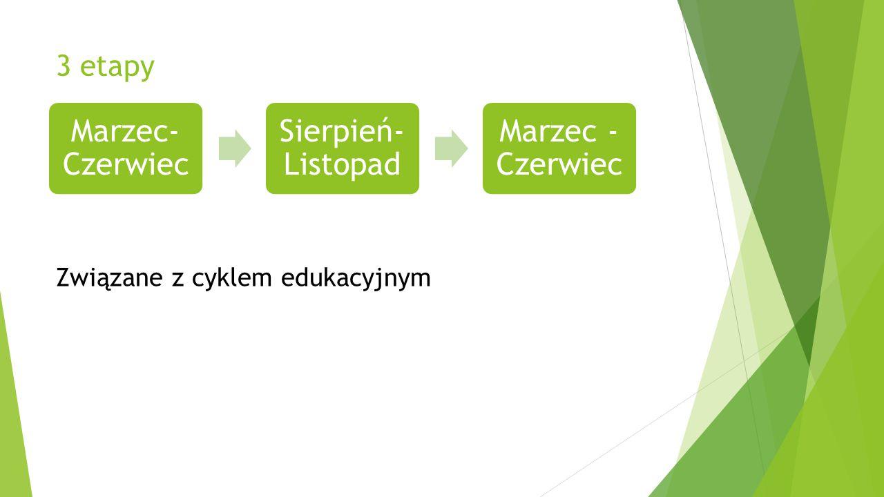 3 etapy Marzec- Czerwiec Sierpień- Listopad Marzec - Czerwiec Związane z cyklem edukacyjnym