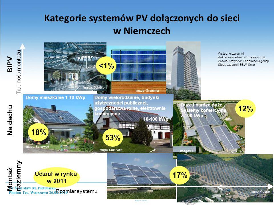 12/03/2010 © BSW-Solar Kategorie systemów PV dołączonych do sieci w Niemczech Rozmiar systemu Montaż Na dachu BIPV naziemny Trudność montażu Image: Solarwatt Domy mieszkalne 1-10 kWp Domy wielorodzinne, budynki użyteczności publicznej, gospodarstwa rolne, elektrownie komercyjne 10-100 kWp Image: Solarwatt Image: BP Duże i bardzo duże Systemy komercyjne > 100 kWp Image: Schüco Image: Geosol Image: Grammer 18%18% 53%53% 17%17% 12%12% Udział w rynku w 2011 <1% Wstępne szacunki; dokładne wartości mogą się różnić Źródło: Statystyki Federalnej Agencji Sieci, szacunki BSW-Solar 18/05/2010 © BSW-Solar