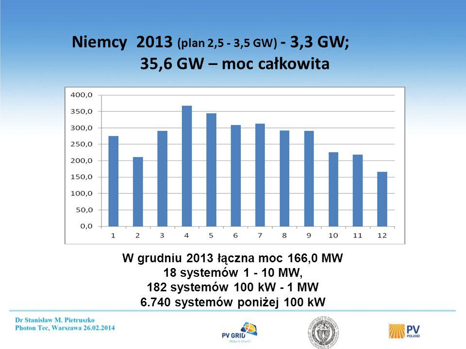 Niemcy 2013 (plan 2,5 - 3,5 GW) - 3,3 GW; 35,6 GW – moc całkowita W grudniu 2013 łączna moc 166,0 MW 18 systemów 1 - 10 MW, 182 systemów 100 kW - 1 MW