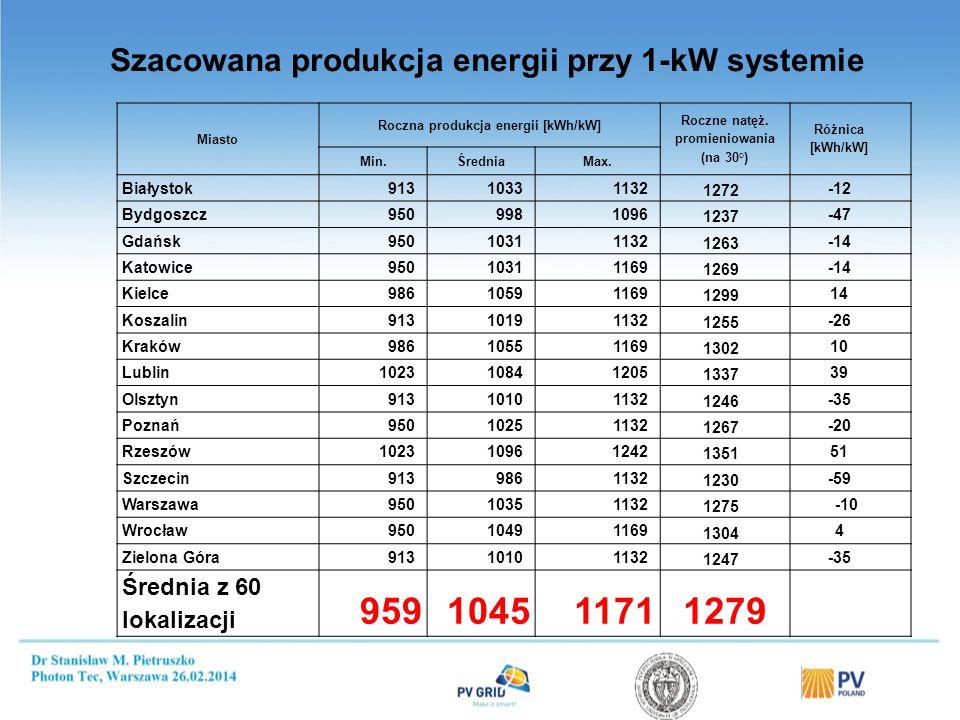 Miasto Roczna produkcja energii [kWh/kW] Roczne natęż. promieniowania (na 30°) Różnica [kWh/kW] Min.ŚredniaMax. Białystok91310331132 1272 -12 Bydgoszc