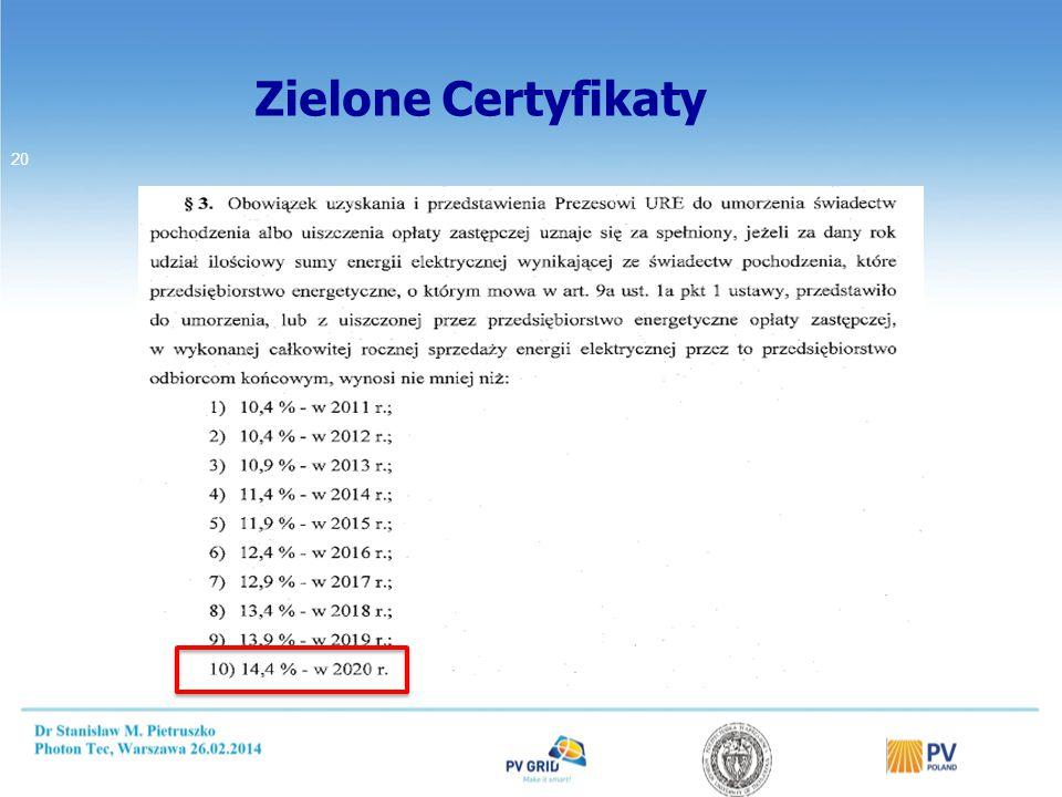 Zielone Certyfikaty 20