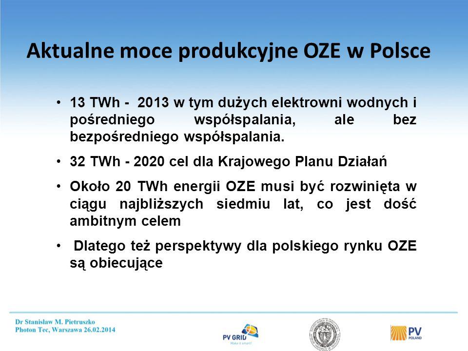 Aktualne moce produkcyjne OZE w Polsce 13 TWh - 2013 w tym dużych elektrowni wodnych i pośredniego współspalania, ale bez bezpośredniego współspalania.