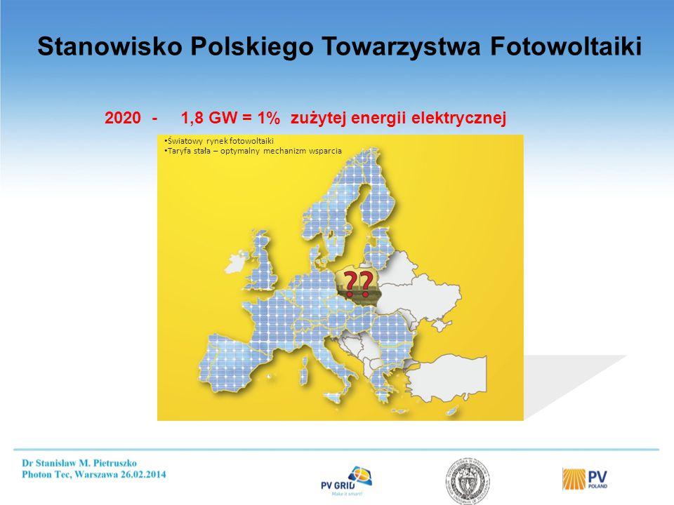 Stanowisko Polskiego Towarzystwa Fotowoltaiki Światowy rynek fotowoltaiki Taryfa stała – optymalny mechanizm wsparcia 2020 - 1,8 GW = 1% zużytej energii elektrycznej
