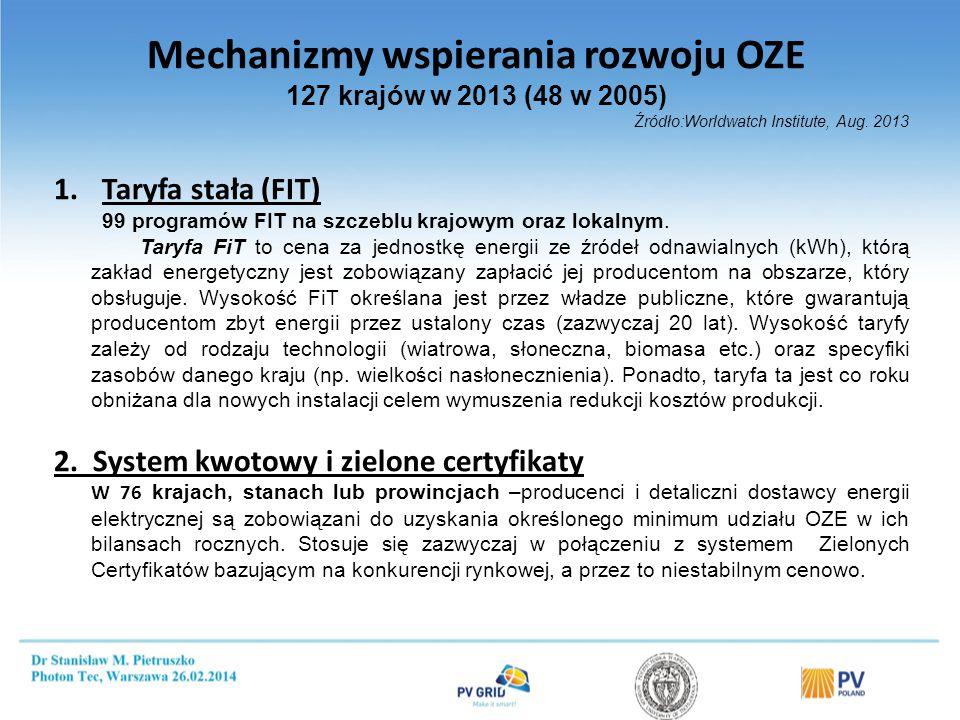 Mechanizmy wspierania rozwoju OZE 127 krajów w 2013 (48 w 2005) Źródło:Worldwatch Institute, Aug. 2013 1.Taryfa stała (FIT) 99 programów FIT na szczeb
