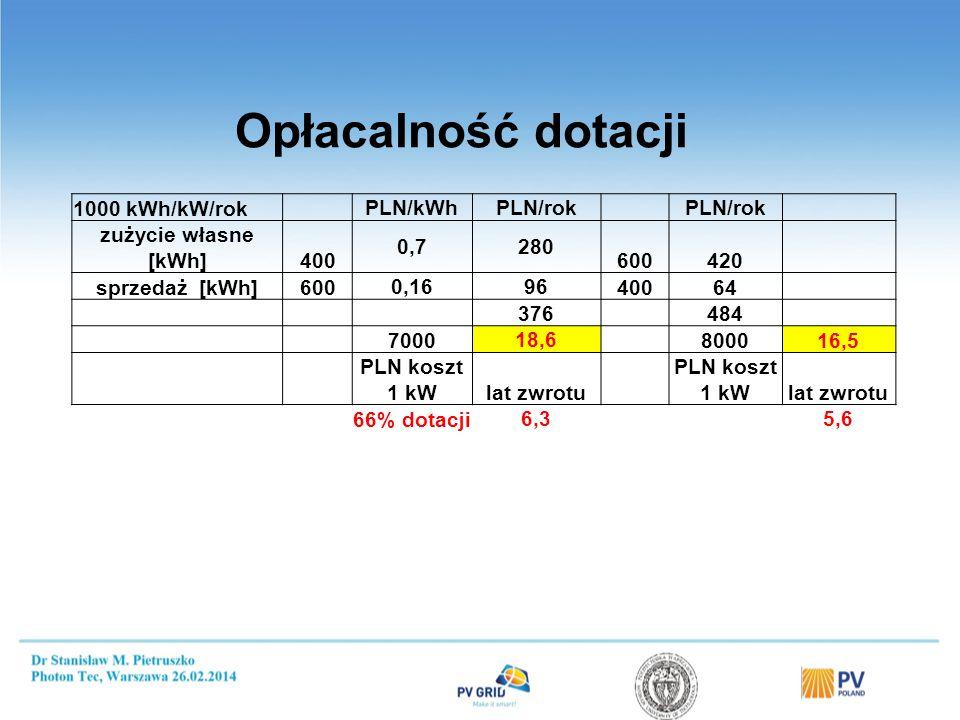 1000 kWh/kW/rok PLN/kWhPLN/rok zużycie własne [kWh]400 0,7280 600420 sprzedaż [kWh]600 0,1696 40064 376 484 7000 18,6 800016,5 PLN koszt 1 kWlat zwrotu PLN koszt 1 kWlat zwrotu 66% dotacji 6,3 5,6 Opłacalność dotacji