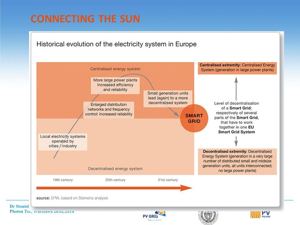 Shell szacuje, że światowa moc zainstalowana PV będzie mogła osiągnąć: 500 GW - 2020, 1 800 GW – 2030 20,000 GW - 2050 http://www.shell.com/global/future-energy/scenarios/new-lens-scenarios.html http://www.shell.com/global/future-energy/scenarios/new-lens-scenarios.html New Lens Scenario, Shell, March 2013 Do roku 2060, prawie 40% energii elektrycznej będzie pochodziło z fotowoltaiki, czyniąc ją największym źródłem energii