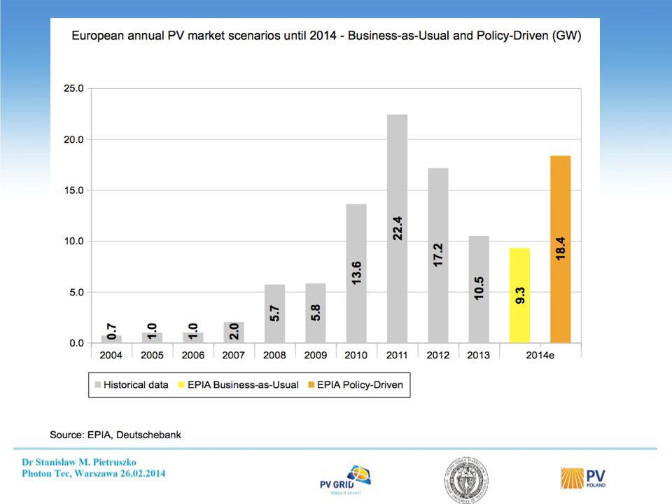 Miasto Roczna produkcja energii [kWh/kW] Roczne natęż.