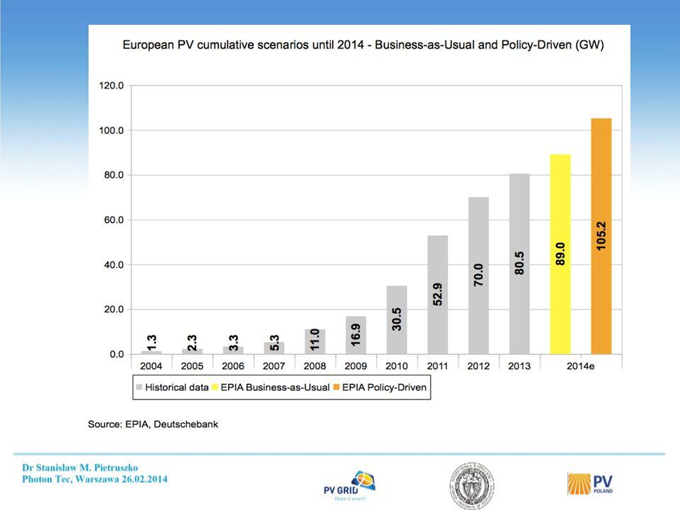 502,796 systemów PV do 4 kW - 1 1340 MW (50%) do 50 kW - 460 MW (17%) 1800 MW = 425 218 systemów ponad 50 kW - 900 MW (33%) The UK aims to cover 15% of its domestic electricity demand with renewables by 2020.