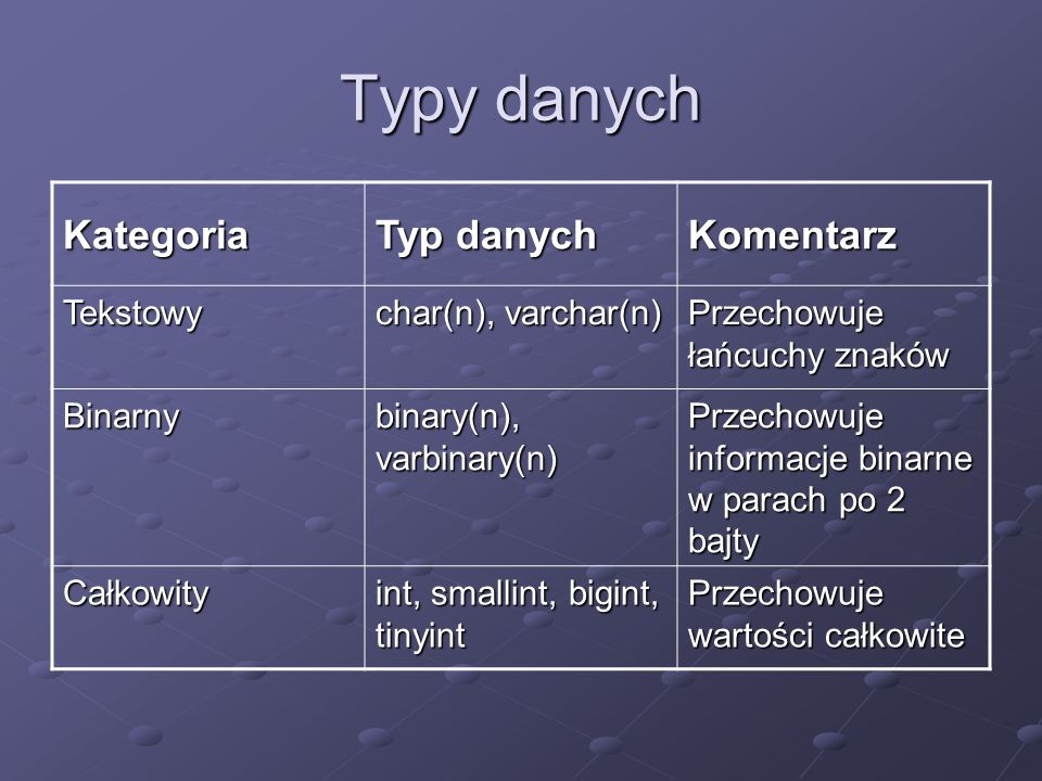Typy danych Kategoria Typ danych Komentarz Tekstowy char(n), varchar(n) Przechowuje łańcuchy znaków Binarny binary(n), varbinary(n) Przechowuje informacje binarne w parach po 2 bajty Całkowity int, smallint, bigint, tinyint Przechowuje wartości całkowite