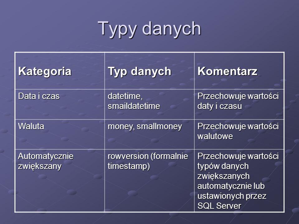 Typy danych Kategoria Typ danych Komentarz Data i czas datetime, smaildatetime Przechowuje wartości daty i czasu Waluta money, smallmoney Przechowuje