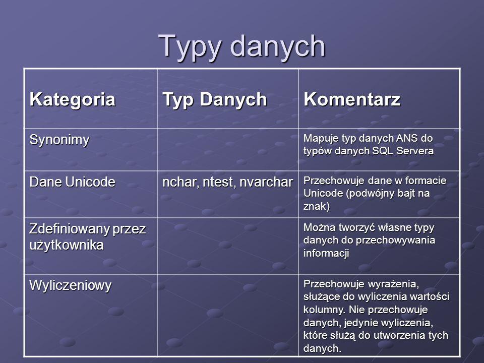 Typy danych Kategoria Typ Danych Komentarz Synonimy Mapuje typ danych ANS do typów danych SQL Servera Dane Unicode nchar, ntest, nvarchar Przechowuje dane w formacie Unicode (podwójny bajt na znak) Zdefiniowany przez użytkownika Można tworzyć własne typy danych do przechowywania informacji Wyliczeniowy Przechowuje wyrażenia, służące do wyliczenia wartości kolumny.