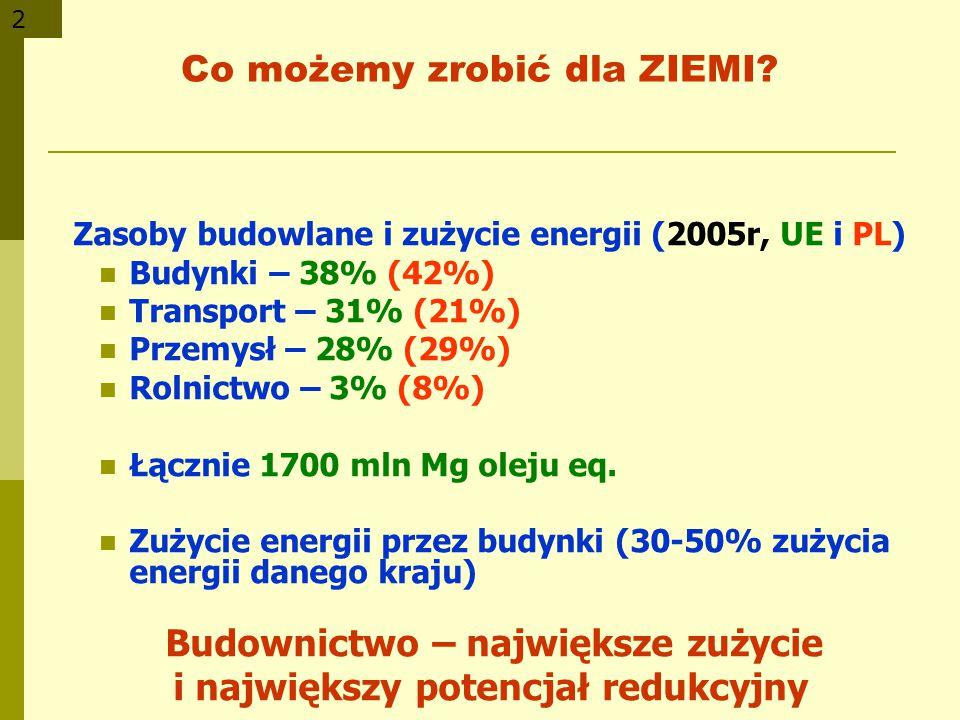 2 Co możemy zrobić dla ZIEMI? Zasoby budowlane i zużycie energii (2005r, UE i PL) Budynki – 38% (42%) Transport – 31% (21%) Przemysł – 28% (29%) Rolni
