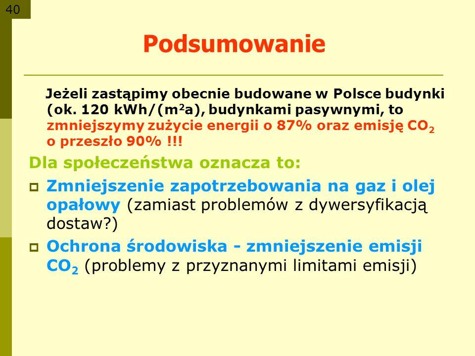 40 Podsumowanie Jeżeli zastąpimy obecnie budowane w Polsce budynki (ok. 120 kWh/(m 2 a), budynkami pasywnymi, to zmniejszymy zużycie energii o 87% ora