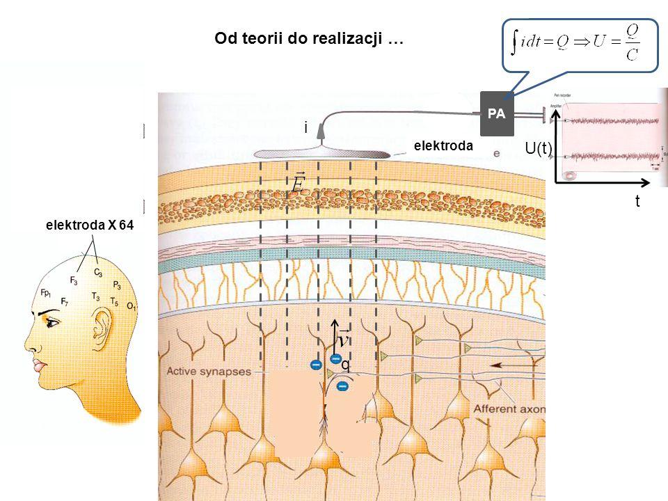 elektroda PA t U(t) elektroda X 64 Od teorii do realizacji … q i