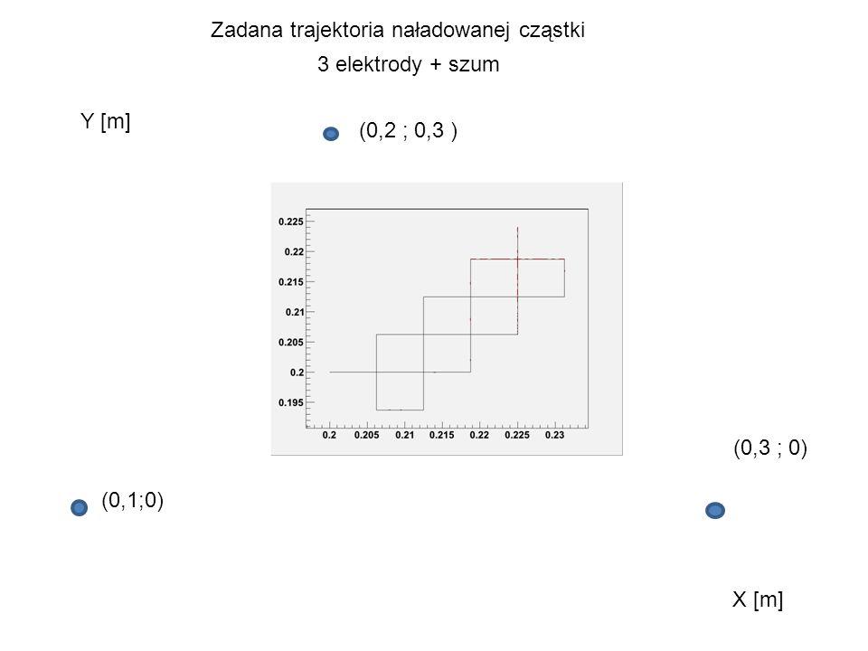 3 elektrody + szum Zadana trajektoria naładowanej cząstki Y [m] X [m] (0,2 ; 0,3 ) (0,3 ; 0) (0,1;0)