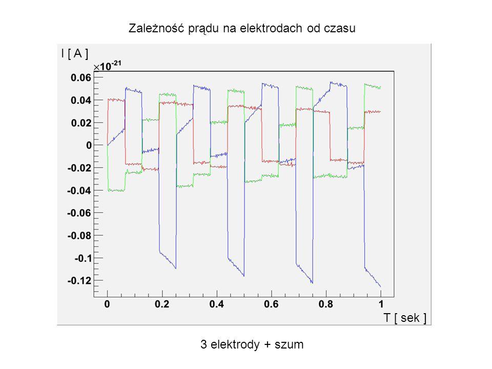 Zależność prądu na elektrodach od czasu I [ A ] T [ sek ] 3 elektrody + szum