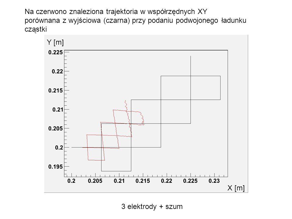 Na czerwono znaleziona trajektoria w współrzędnych XY porównana z wyjściowa (czarna) przy podaniu podwojonego ładunku cząstki 3 elektrody + szum Y [m]