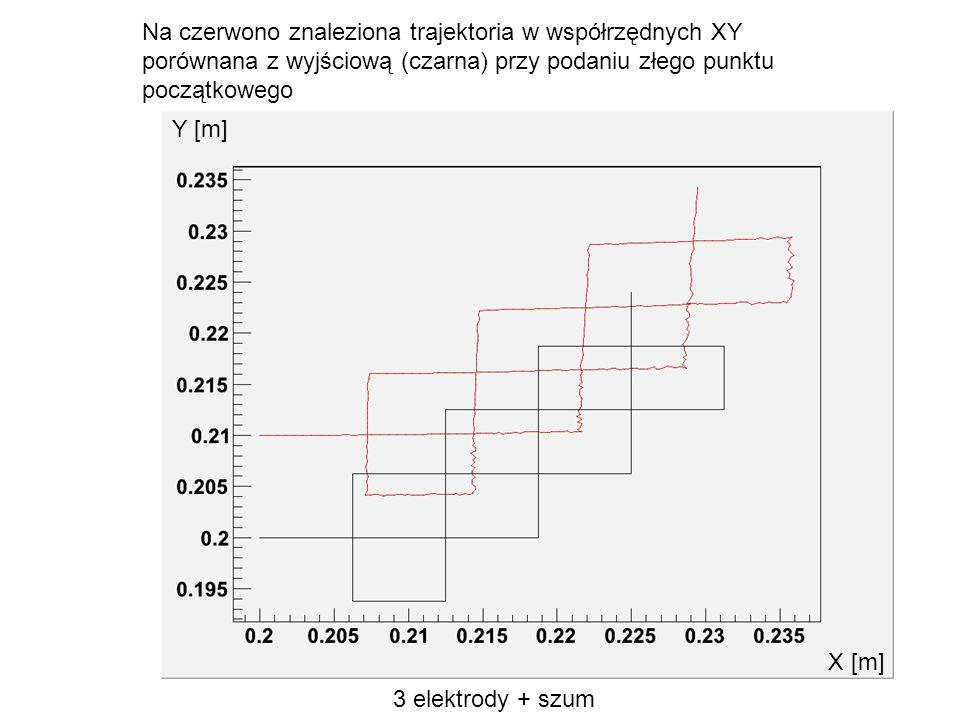 Na czerwono znaleziona trajektoria w współrzędnych XY porównana z wyjściową (czarna) przy podaniu złego punktu początkowego 3 elektrody + szum Y [m] X