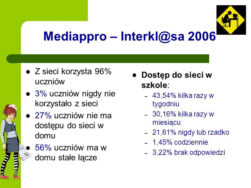 Mediappro – Interkl@sa 2006 Z sieci korzysta 96% uczniów 3% uczniów nigdy nie korzystało z sieci 27% uczniów nie ma dostępu do sieci w domu 56% ucznió