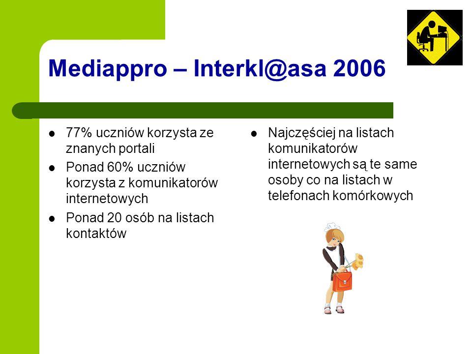 Mediappro – Interkl@asa 2006 77% uczniów korzysta ze znanych portali Ponad 60% uczniów korzysta z komunikatorów internetowych Ponad 20 osób na listach