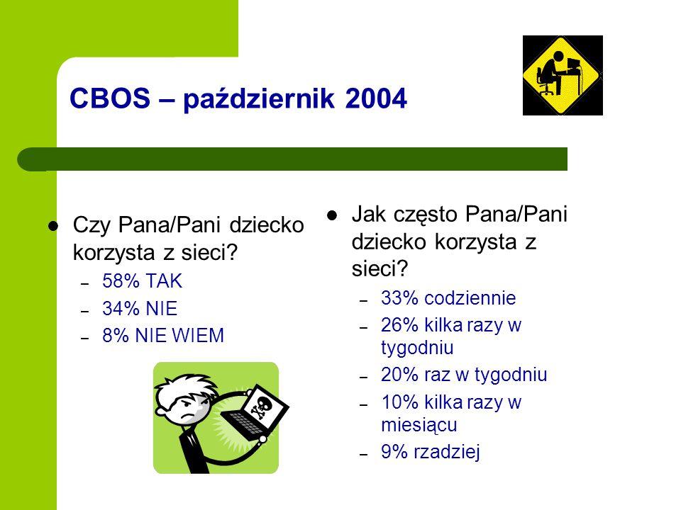 CBOS – październik 2004 Czy Pana/Pani dziecko korzysta z sieci? – 58% TAK – 34% NIE – 8% NIE WIEM Jak często Pana/Pani dziecko korzysta z sieci? – 33%