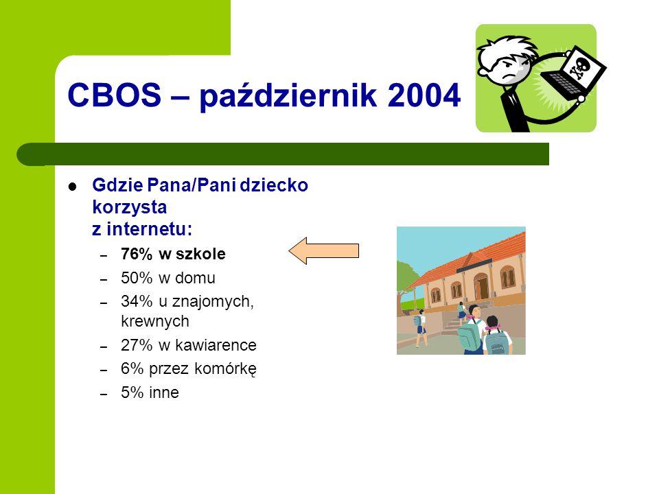 CBOS – październik 2004 Gdzie Pana/Pani dziecko korzysta z internetu: – 76% w szkole – 50% w domu – 34% u znajomych, krewnych – 27% w kawiarence – 6%