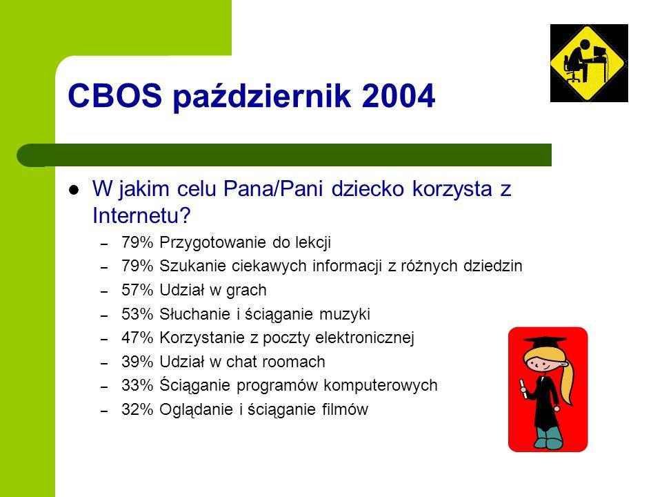 CBOS październik 2004 W jakim celu Pana/Pani dziecko korzysta z Internetu? – 79% Przygotowanie do lekcji – 79% Szukanie ciekawych informacji z różnych