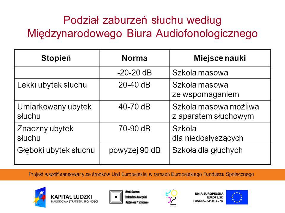 Podział zaburzeń słuchu według Międzynarodowego Biura Audiofonologicznego Stopień NormaMiejsce nauki -20-20 dBSzkoła masowa Lekki ubytek słuchu20-40 d