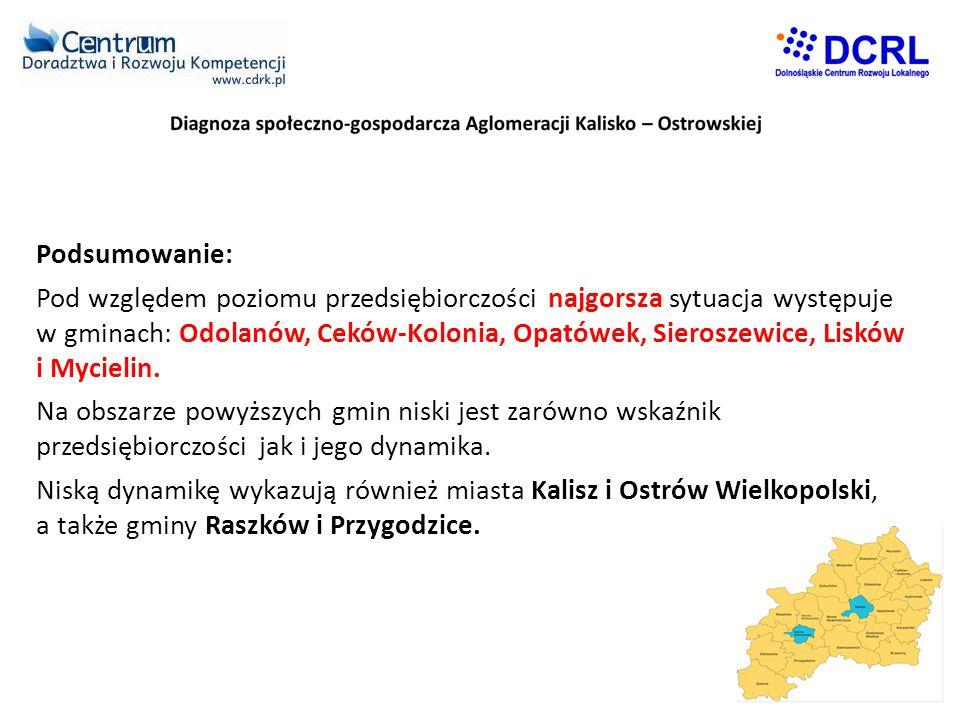 Podsumowanie: Pod względem poziomu przedsiębiorczości najgorsza sytuacja występuje w gminach: Odolanów, Ceków-Kolonia, Opatówek, Sieroszewice, Lisków i Mycielin.