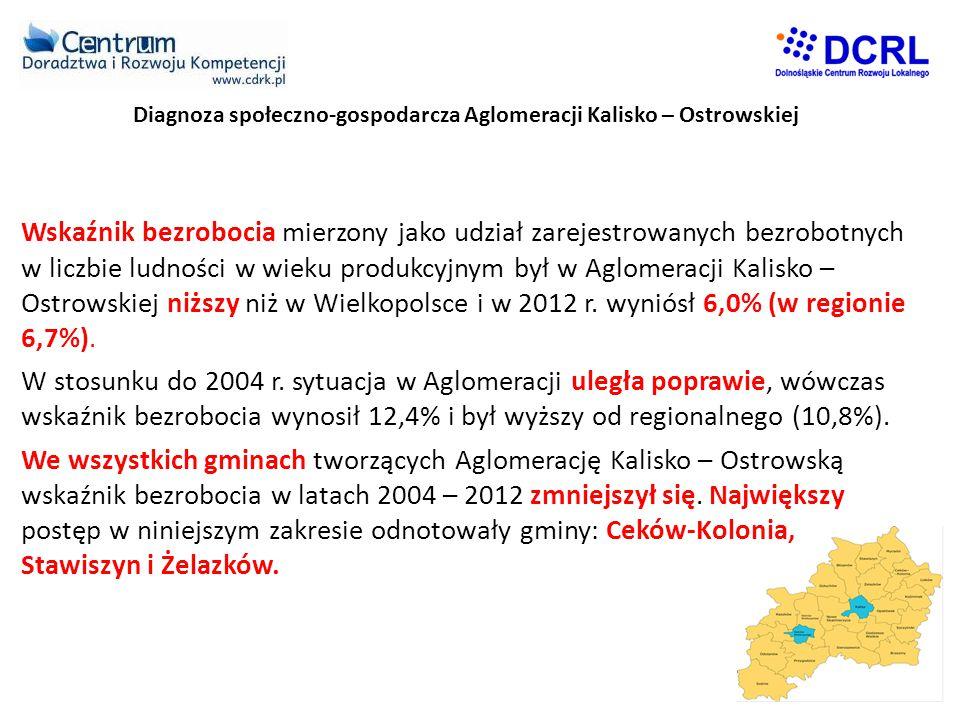 Diagnoza społeczno-gospodarcza Aglomeracji Kalisko – Ostrowskiej Wskaźnik bezrobocia mierzony jako udział zarejestrowanych bezrobotnych w liczbie ludności w wieku produkcyjnym był w Aglomeracji Kalisko – Ostrowskiej niższy niż w Wielkopolsce i w 2012 r.
