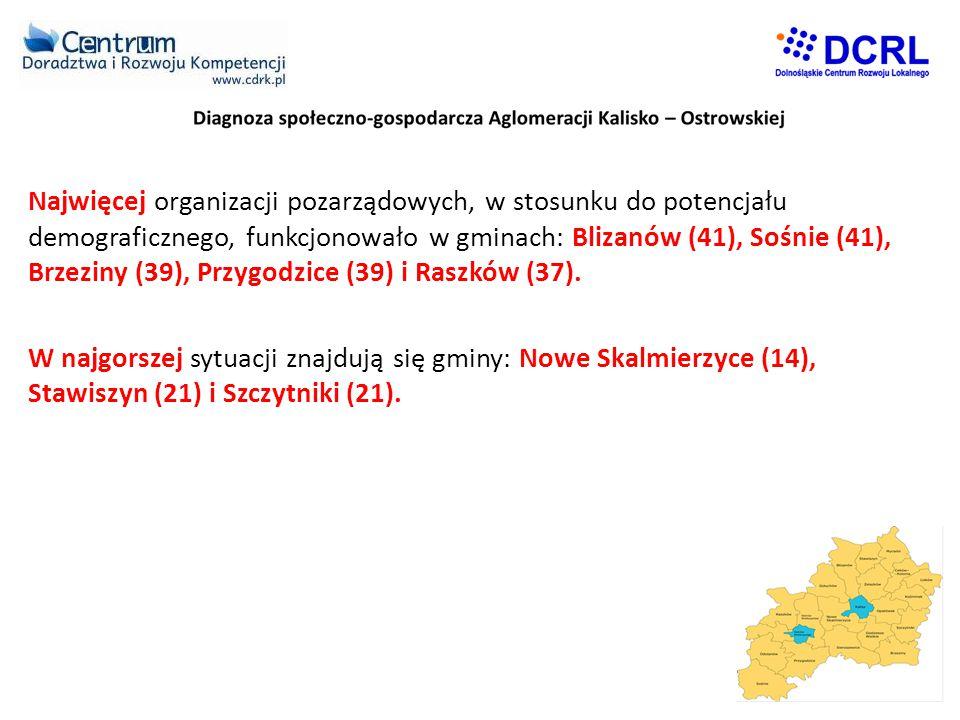 Najwięcej organizacji pozarządowych, w stosunku do potencjału demograficznego, funkcjonowało w gminach: Blizanów (41), Sośnie (41), Brzeziny (39), Przygodzice (39) i Raszków (37).