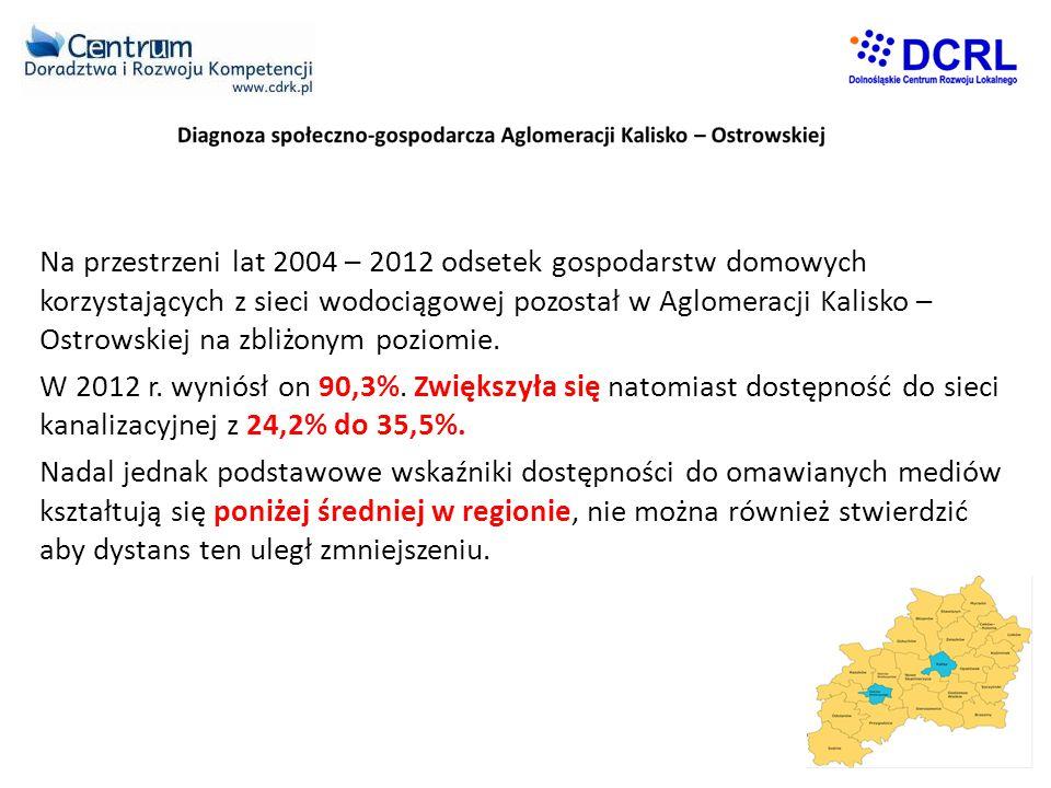 Na przestrzeni lat 2004 – 2012 odsetek gospodarstw domowych korzystających z sieci wodociągowej pozostał w Aglomeracji Kalisko – Ostrowskiej na zbliżonym poziomie.