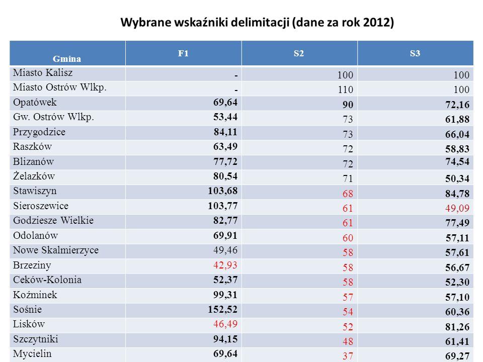 Gmina F1S2S3 Miasto Kalisz -100 Miasto Ostrów Wlkp.