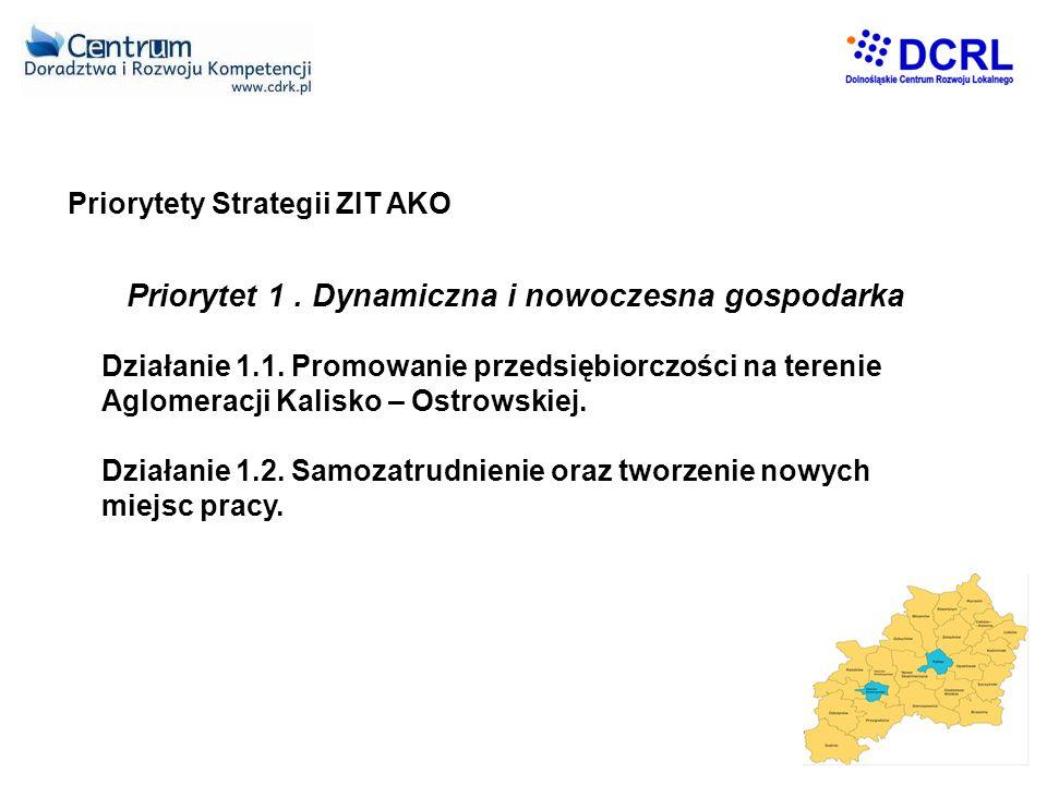 Priorytety Strategii ZIT AKO Priorytet 1.Dynamiczna i nowoczesna gospodarka Działanie 1.1.