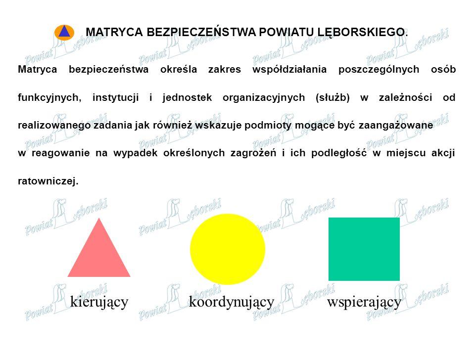 MATRYCA BEZPIECZEŃSTWA POWIATU LĘBORSKIEGO. Matryca bezpieczeństwa określa zakres współdziałania poszczególnych osób funkcyjnych, instytucji i jednost