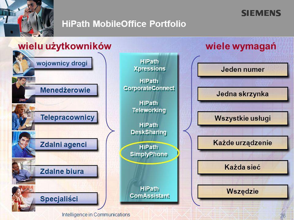 The Leader in Real Time Communications page 26 HiPath MobileOffice Portfolio Wszystkie usługi Jeden numer Każda sieć Każde urządzenie Jedna skrzynka Wszędzie wiele wymagańwielu użytkowników Specjaliści Telepracownicy Menedżerowie Zdalne biura Zdalni agenci wojownicy drogi Intelligence in Communications 26 HiPath Teleworking HiPath Teleworking HiPath CorporateConnect HiPath CorporateConnect HiPath DeskSharing HiPath Xpressions HiPath Xpressions HiPath SimplyPhone HiPath SimplyPhone HiPath ComAssistant HiPath ComAssistant