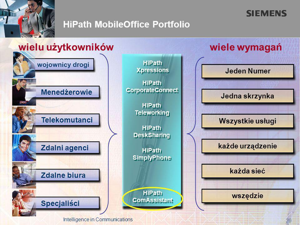 The Leader in Real Time Communications page 29 HiPath MobileOffice Portfolio Wszystkie usługi Jeden Numer każda sieć każde urządzenie Jedna skrzynka w