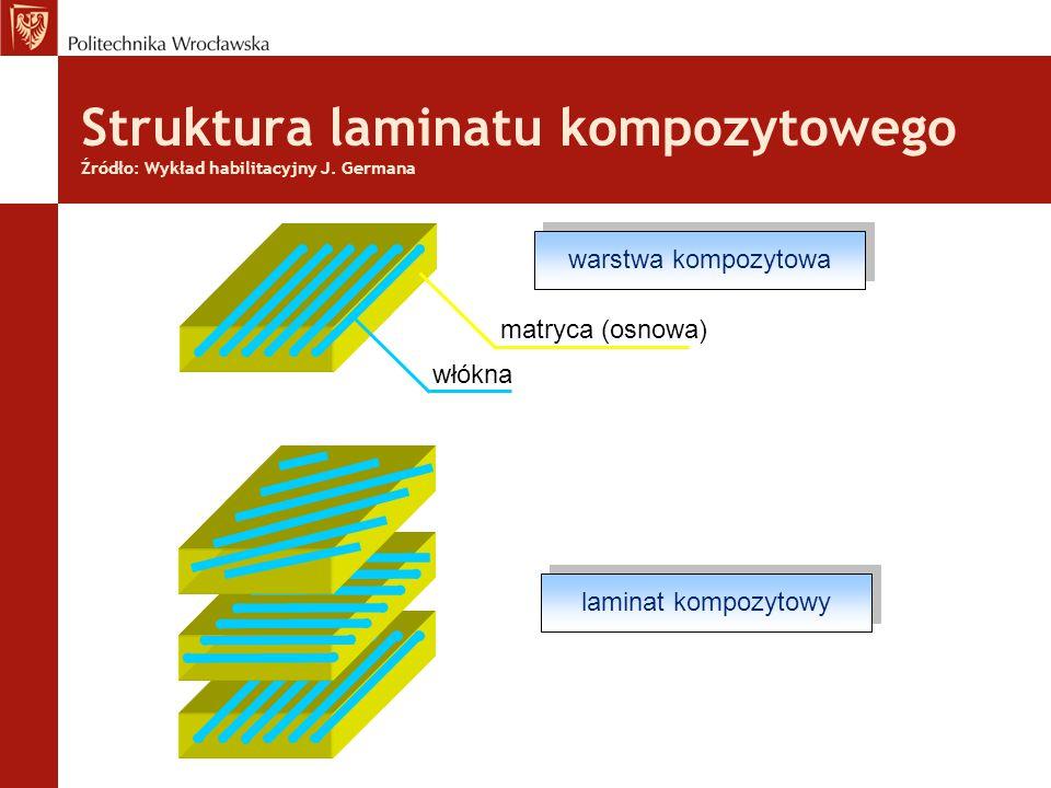 Struktura laminatu kompozytowego Źródło: Wykład habilitacyjny J.