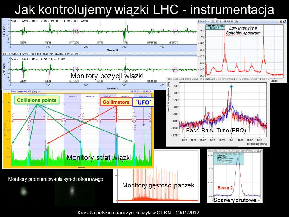 Kurs dla polskich nauczycieli fizyki w CERN 19/11/2012 Monitory promieniowania synchrotronowego Monitory pozycji wiązki Monitory strat wiązki Base-Band-Tune (BBQ) Jak kontrolujemy wiązki LHC - instrumentacja Scanery drutowe Monitory gęstości paczek