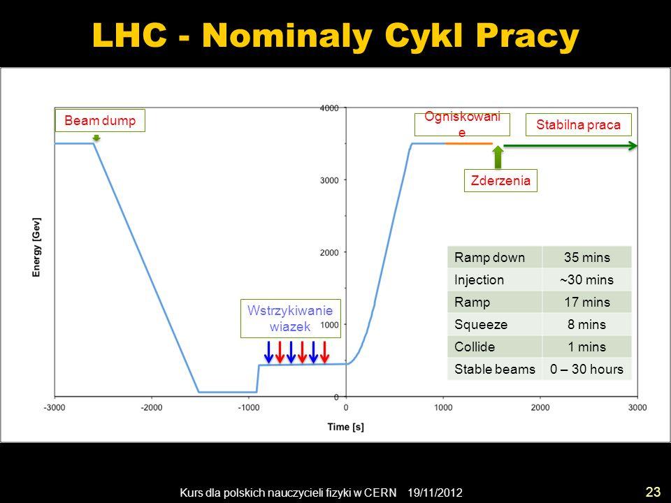 Kurs dla polskich nauczycieli fizyki w CERN 19/11/2012 LHC - Nominaly Cykl Pracy 23 Beam dump Wstrzykiwanie wiazek Ogniskowani e Zderzenia Stabilna praca Ramp down35 mins Injection~30 mins Ramp17 mins Squeeze8 mins Collide1 mins Stable beams0 – 30 hours
