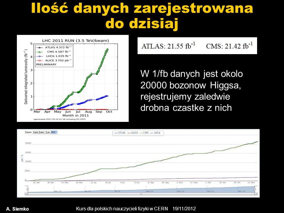 Kurs dla polskich nauczycieli fizyki w CERN 19/11/2012 Ilość danych zarejestrowana do dzisiaj A.