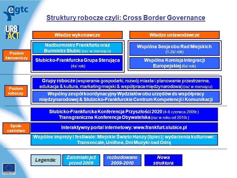 Struktury robocze czyli: Cross Border Governance Władze wykonawczeWładze ustawodawcze Wspólna Komisja Integracji Europejskiej (6x/ rok) Nadburmistrz Frankfurtu oraz Burmistrz Słubic (raz w miesiącu) Wspólna Sesja obu Rad Miejskich (1-2x/ rok) Słubicko-Frankfurcka Grupa Sterująca (4x/ rok) Grupy robocze (wspieranie gospodarki, rozwój miasta i planowanie przestrzenne, edukacja & kultura, marketing miejski & współpraca międzynarodowa) (raz w miesiącu) Słubicko-Frankfurcka Konferencja Przyszłości 2020 (4-6 czerwca 2009r.) Transgraniczna Konferencja Obywatelska (raz w roku od 2010r.) Wspólny zespół koordynacyjny Wydziałów obu urzędów ds współpracy międzynarodowej & Słubicko-Frankfurckie Centrum Kompetencji i Komunikacji Poziom kierowniczy Poziom roboczy Społe- czeństwo Interaktywny portal internetowy: www.frankfurt.slubice.pl Wspólne imprezy i festiwale: Miejskie Święto Hanzy (lipiec); wydarzenia kulturowe: Transvocale, Unithea, Dni Muzyki nad Odrą Zaistniało już przed 2009 rozbudowano 2009-2010 Nowa struktura Legenda: